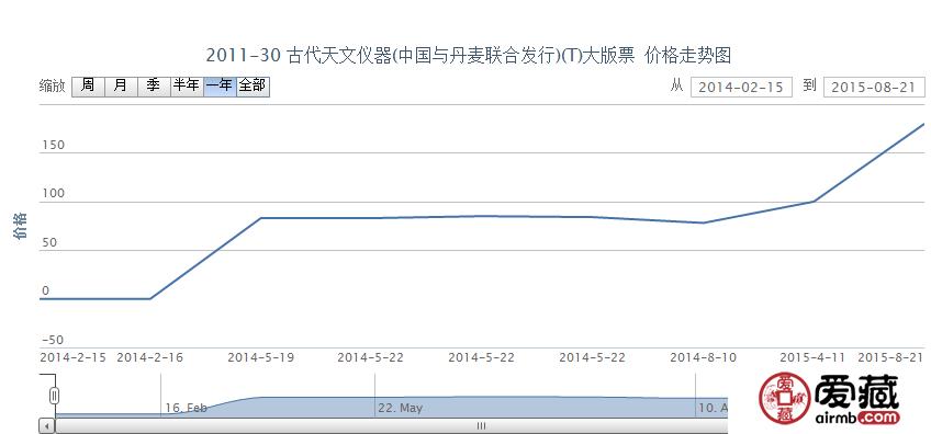 2011-30 古代天文仪器(中国与丹麦联合发行)(T)大版票价格行