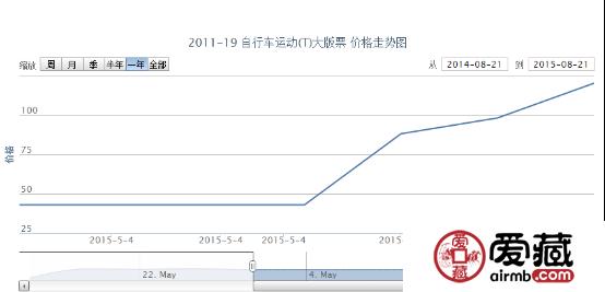 2011-19 自行车运动(T)大版票价格行情