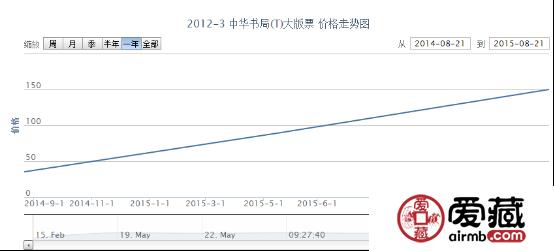 2012-3 中华书局(T)大版票价格动态