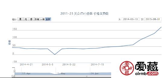 2011-23 关公(T)小版票价格动态
