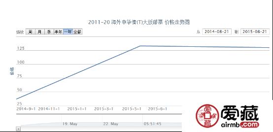 2011-29 中国2011—第27届亚洲国际集邮展览(J)大版票价格行情