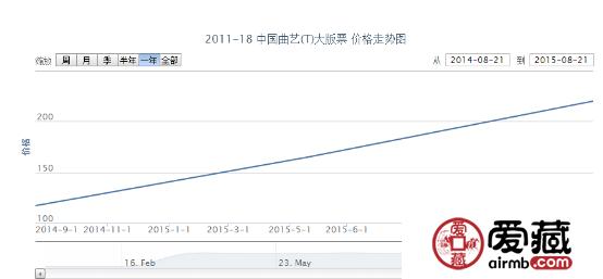 2011-18 中国曲艺(T)大版票价格行情