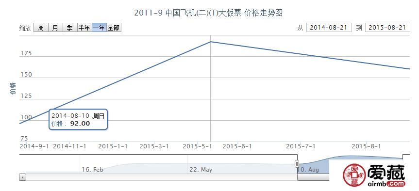 2011-9 中国飞机(二)(T)大版票价格行情