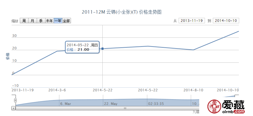 2011-12M 云锦(小全张)(T)邮票动态