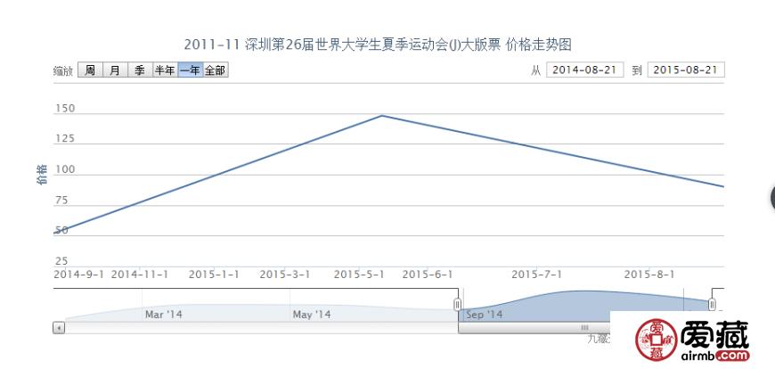 2011-11 深圳第26届世界大学生夏季运动会(J)大版票价格行情