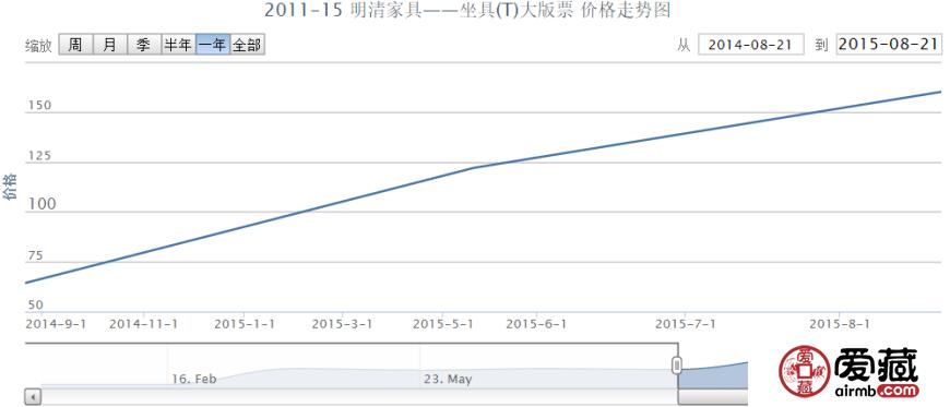 2011-15 明清家具——坐具(T)大版票价格行情