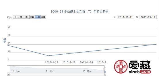 2000-21 中山靖王墓文物(T)邮票市场行情