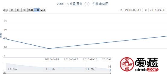 2001-3 京剧丑角(T)邮票价格动态