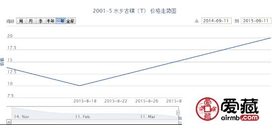 2001-5 水乡古镇(T)邮票价格行情