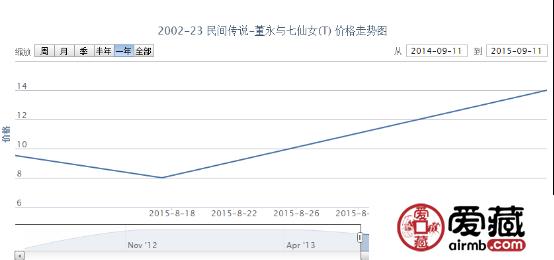 2002-23 民间传说-董永与七仙女(T)邮票市场行情