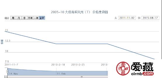 2005-10 大连海滨风光(T)邮票价格行情