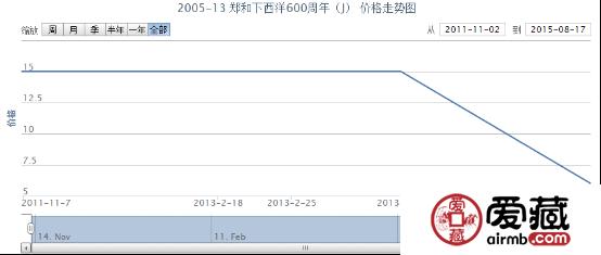 2005-13 郑和下西洋600周年(J)邮票市场行情