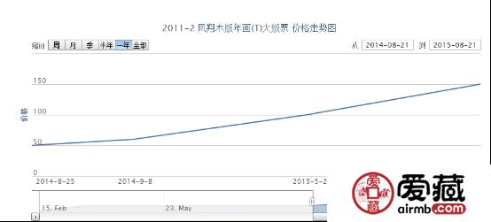 2011-2 凤翔木版年画(T)大版票市场价格