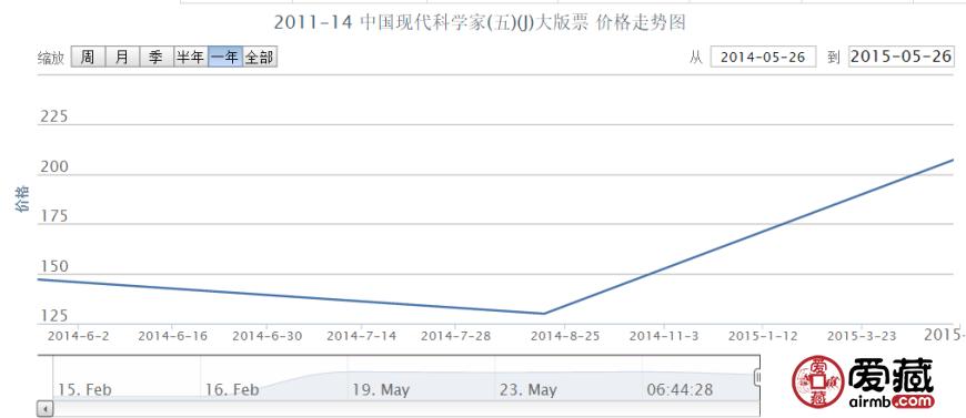 2011-14 中国现代科学家(五)(J)大版票价格行情