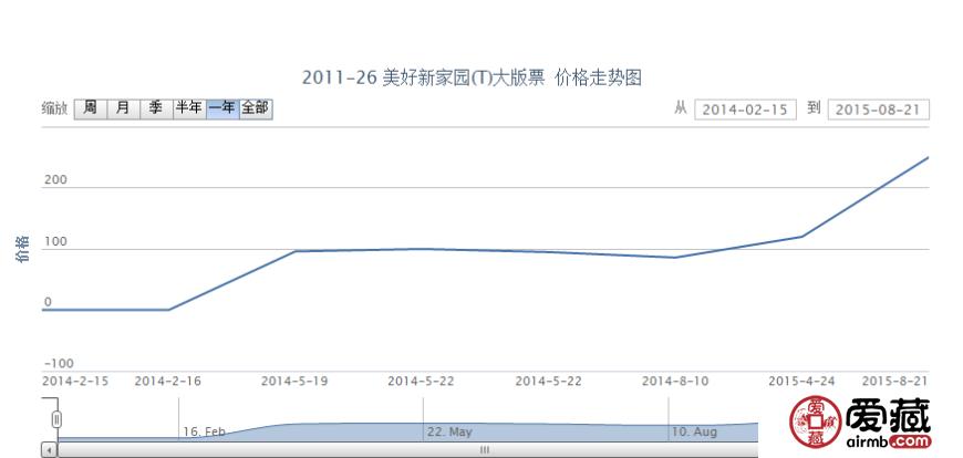 2011-26 美好新家园(T)大版票价格走势