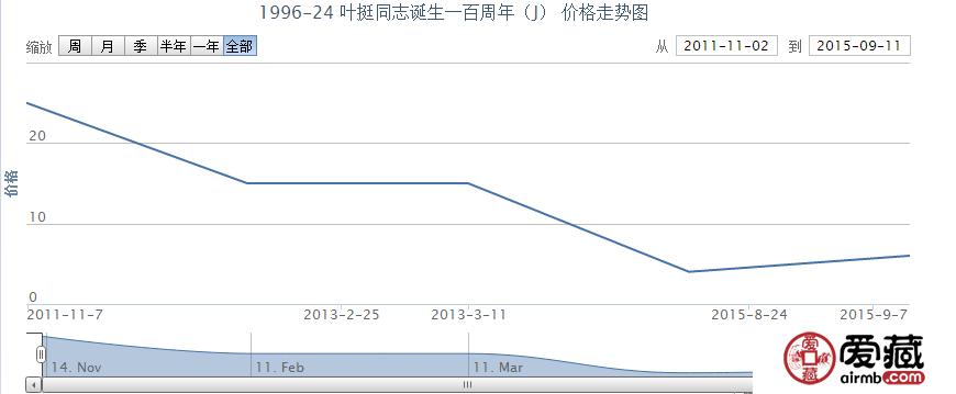 1996-24 叶挺同志诞生一百周年(J)邮票价格走势