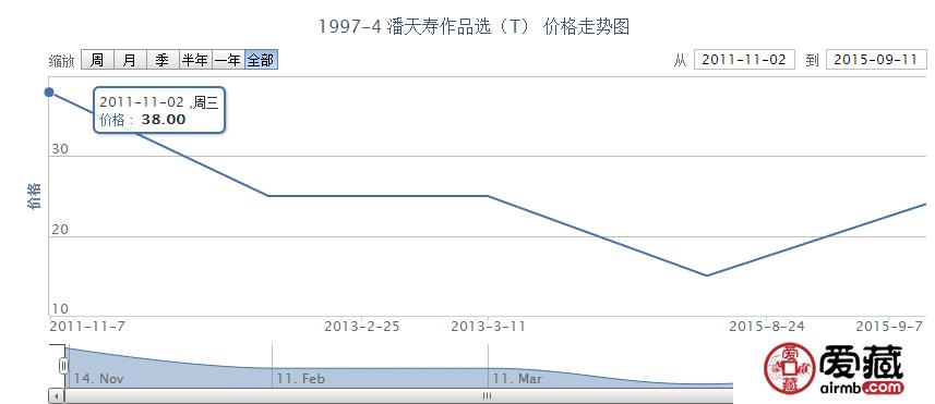 1997-4 潘天寿作品选(T)邮票市场行情