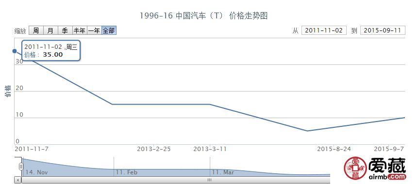 1996-16 中国汽车(T)邮票价格行情