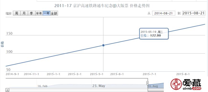 2011-17 京沪高速铁路通车纪念(J)大版票价格行情