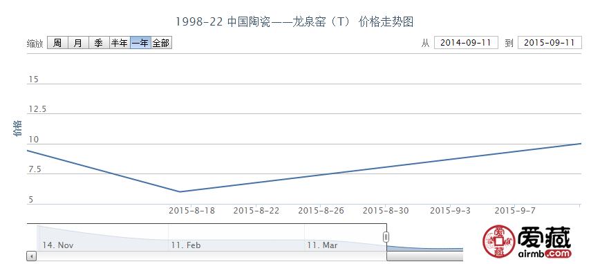 1998-22 中国陶瓷——龙泉窑(T)邮票行情