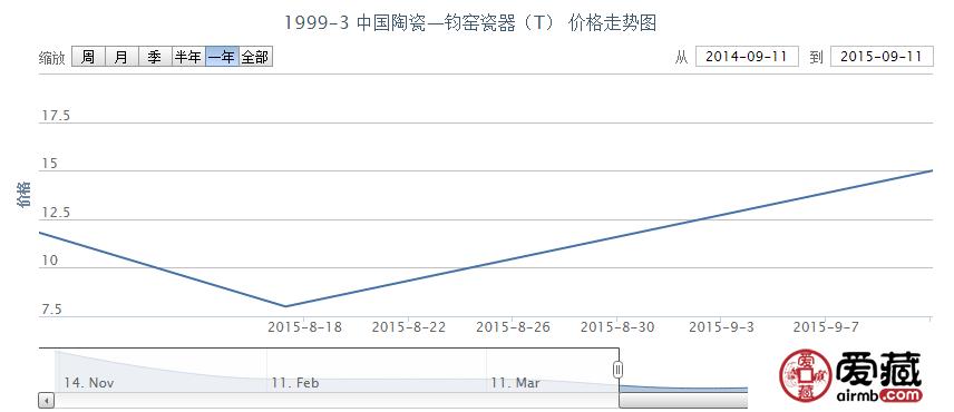 1999-3 中国陶瓷—钧窑瓷器(T)邮票收藏走势