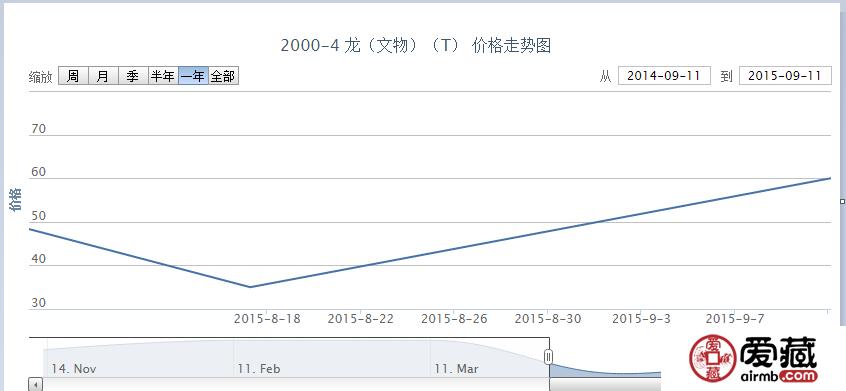 2000-4 龙(文物)(T)邮票价格动态