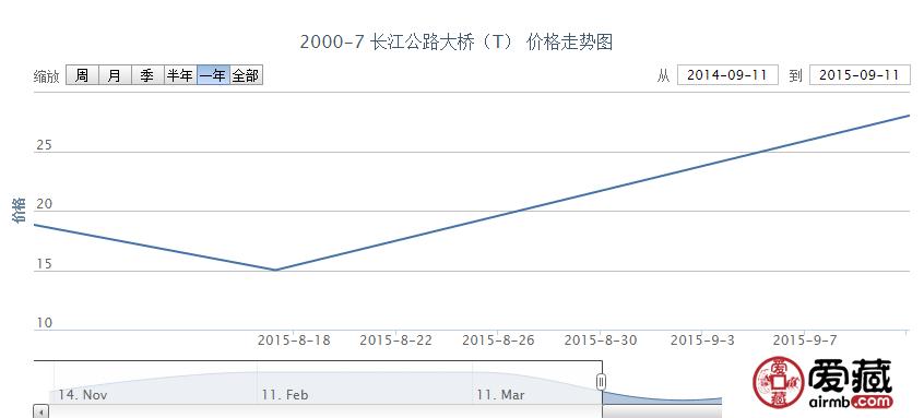 2000-7 长江公路大桥(T)邮票市场行情