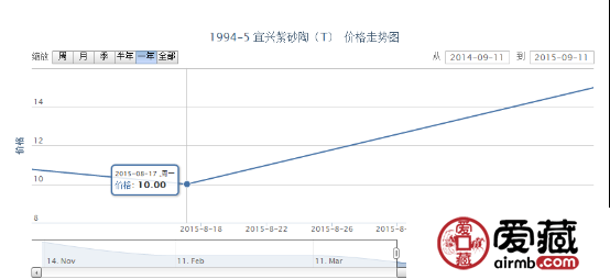 1994-5 宜兴紫砂陶(T)邮票价格走势