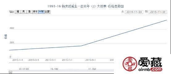 1993-16 杨虎城诞生一百周年(J)大版票价格走势