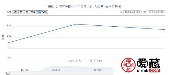 1993-2 宋庆龄诞生一百周年(J)大版票价格动态