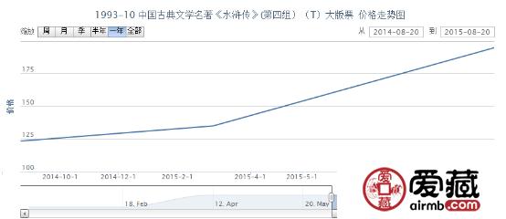 1993-10 中国古典文学名着《水浒传》(第四组)(T)大版票价格