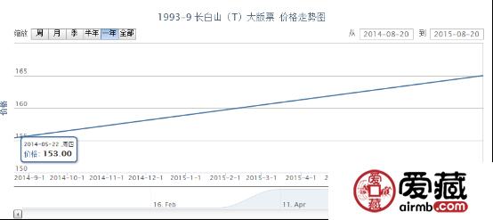 1993-9 长白山(T)大版票价格行情