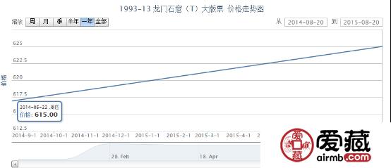 1993-13 龙门石窟(T)大版票价格走势