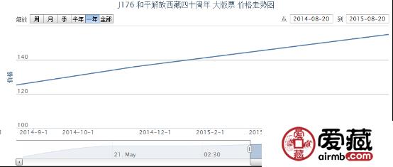 J176 和平解放西藏四十周年 大版票价格行情