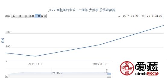 J177 南极条约生效三十周年 大版票价格动态