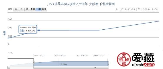 J153 廖承志同志诞生八十周年 大版票价格走势