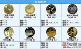 2016年10月3日纪念币最新价格