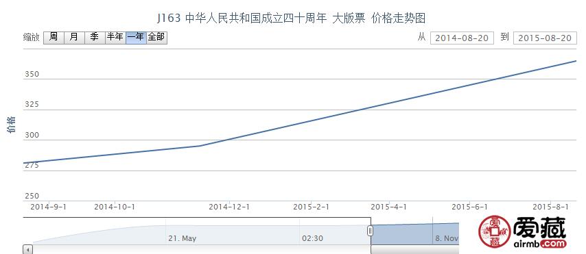 J163 中华人民共和国成立四十周年 大版票