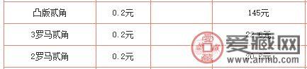 长江大桥2角凸版冠区别