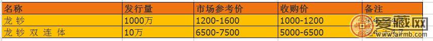 龍鈔100元最新價格高嗎
