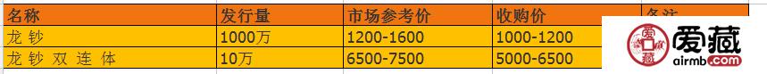 龙钞100元最新价格高吗