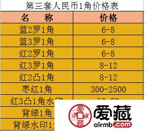 60版枣红1角回收价格是多少