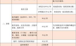 愛藏評級2019年1月1日起價格及通知