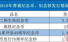 人民币70周年成交火爆!改革币溢价超10%!2018年谁才是最大的潜