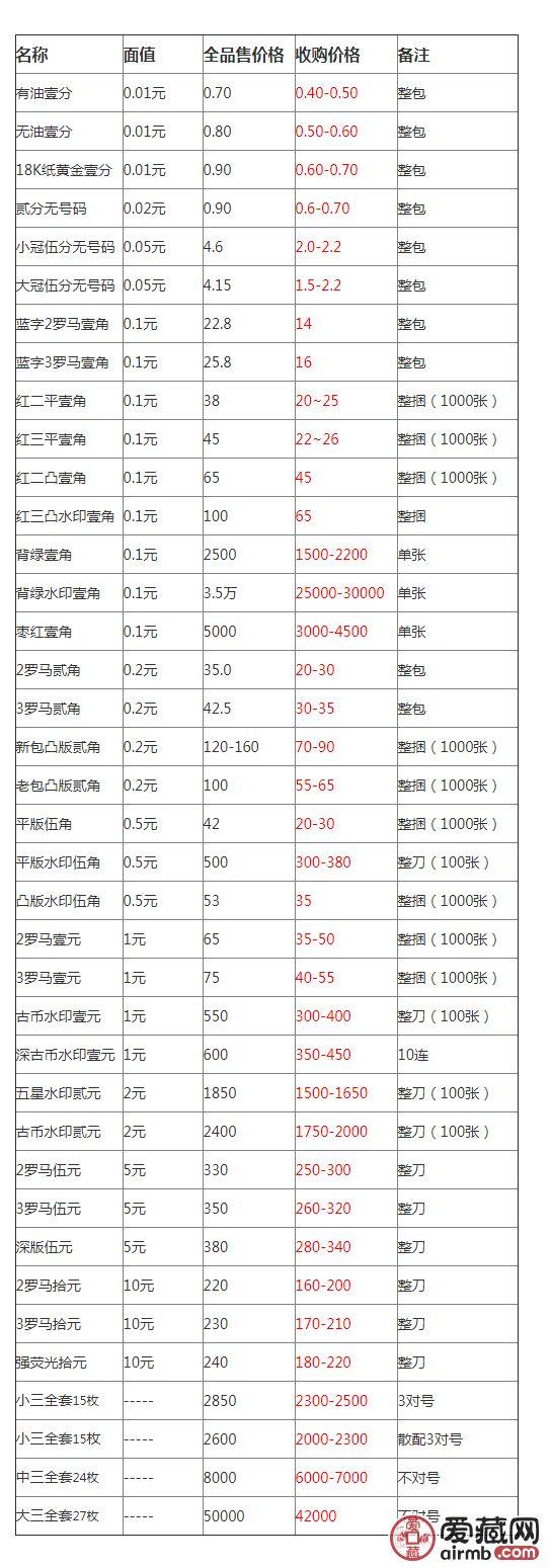 第三套人民幣收購報價表——2019年5月