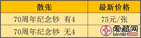 70周年纪念钞值多少钱?70周年纪念钞收藏分析(附最新价格表)