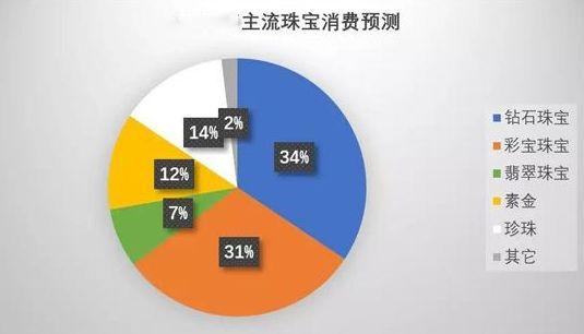 中国珠宝行业分析:珠宝首饰行业潜力巨大