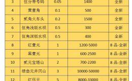 第二套人民币现在市场价格如何 附价格表
