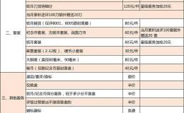 愛藏評級2019年3月1日起價格表