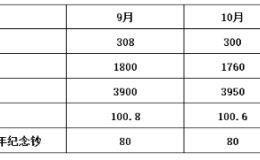 紀念鈔報價最新(附報價表)
